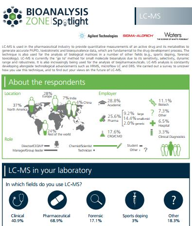 LC-MS survey, Bioanalysis Zone,