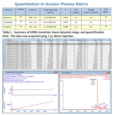 high sensitivity bioanalysis